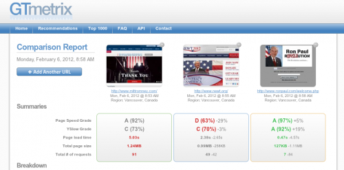 screenshot of comparision of GOP websites using GT Metrics