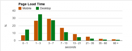Graph depicting a comparision of desktops vs mobile Page load times
