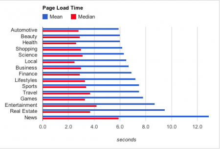 graph comparing page load speeds by various website catagory