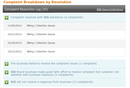 20 complaints closed with BBB in last 12 months