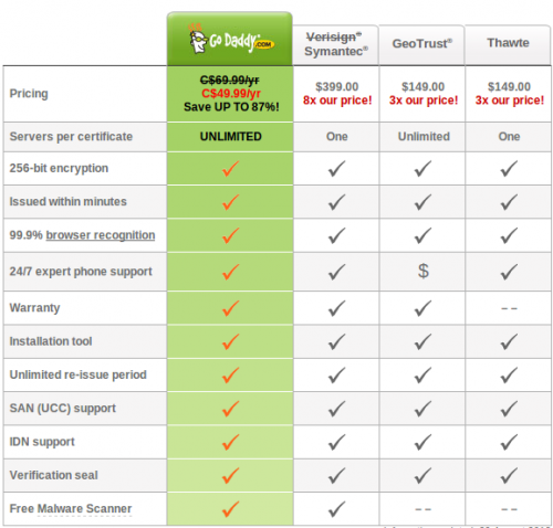 Comparison of pricing offered by various SSL issuers  