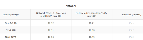 Chart showing network transfer cost using Google cloud storage