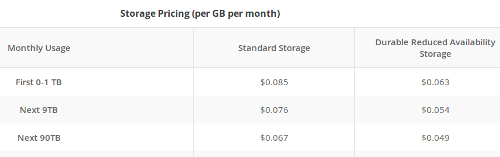 Chart showing Storage cost using Google cloud storage