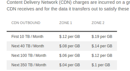 Chart showing network transfer costs using Microsoft Azure cloud storage