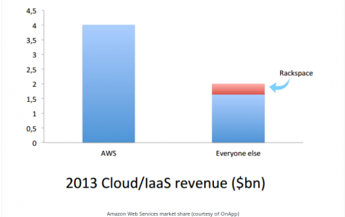 Comparison of AWS market share  to other players in the cloud hosting business