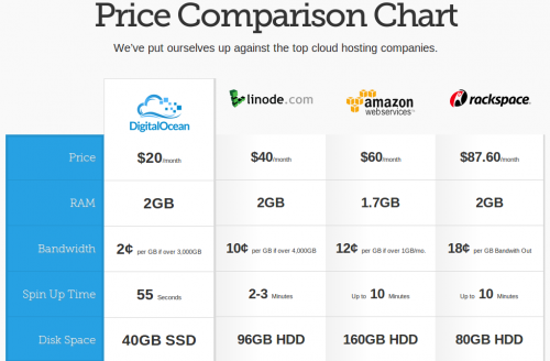 Price comparison of using Digital Ocean cloud hosting sevices