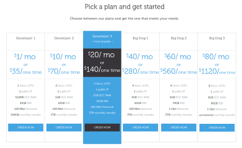 CloudAtCost hosting plan prices